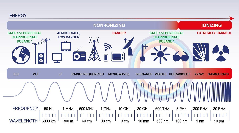 Espectro electromagnético con ejemplos para comprender mejor la peligrosidad de la red 5G