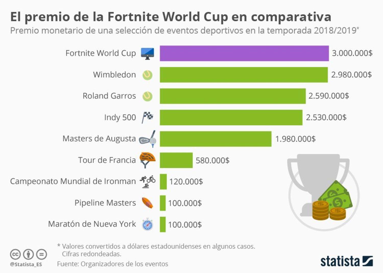 Este gráfico compara las ganancias de los distintos torneos deportivos.