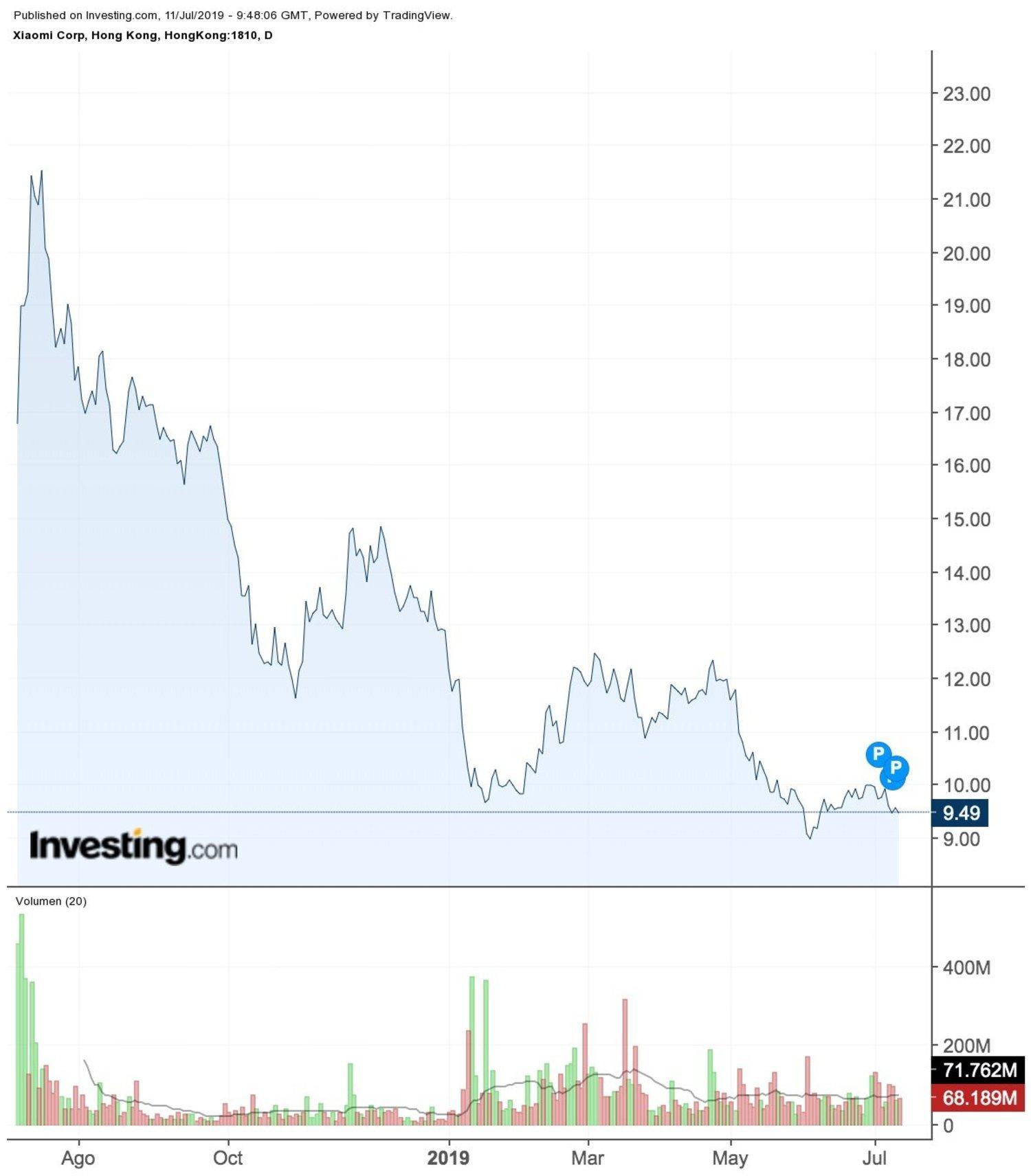 Así ha sido la trayectoria de Xiaomi en Bolsa.