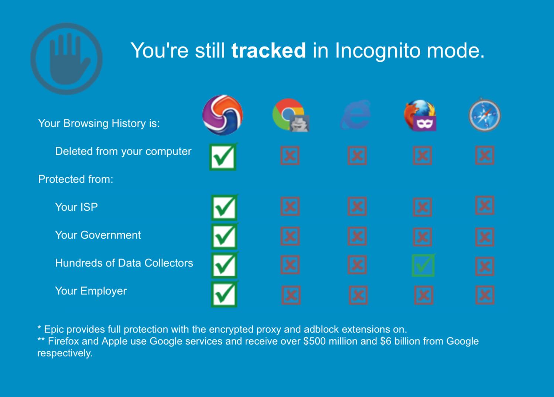 De esta manera presume Epic Privacy Browser de su seguridad.